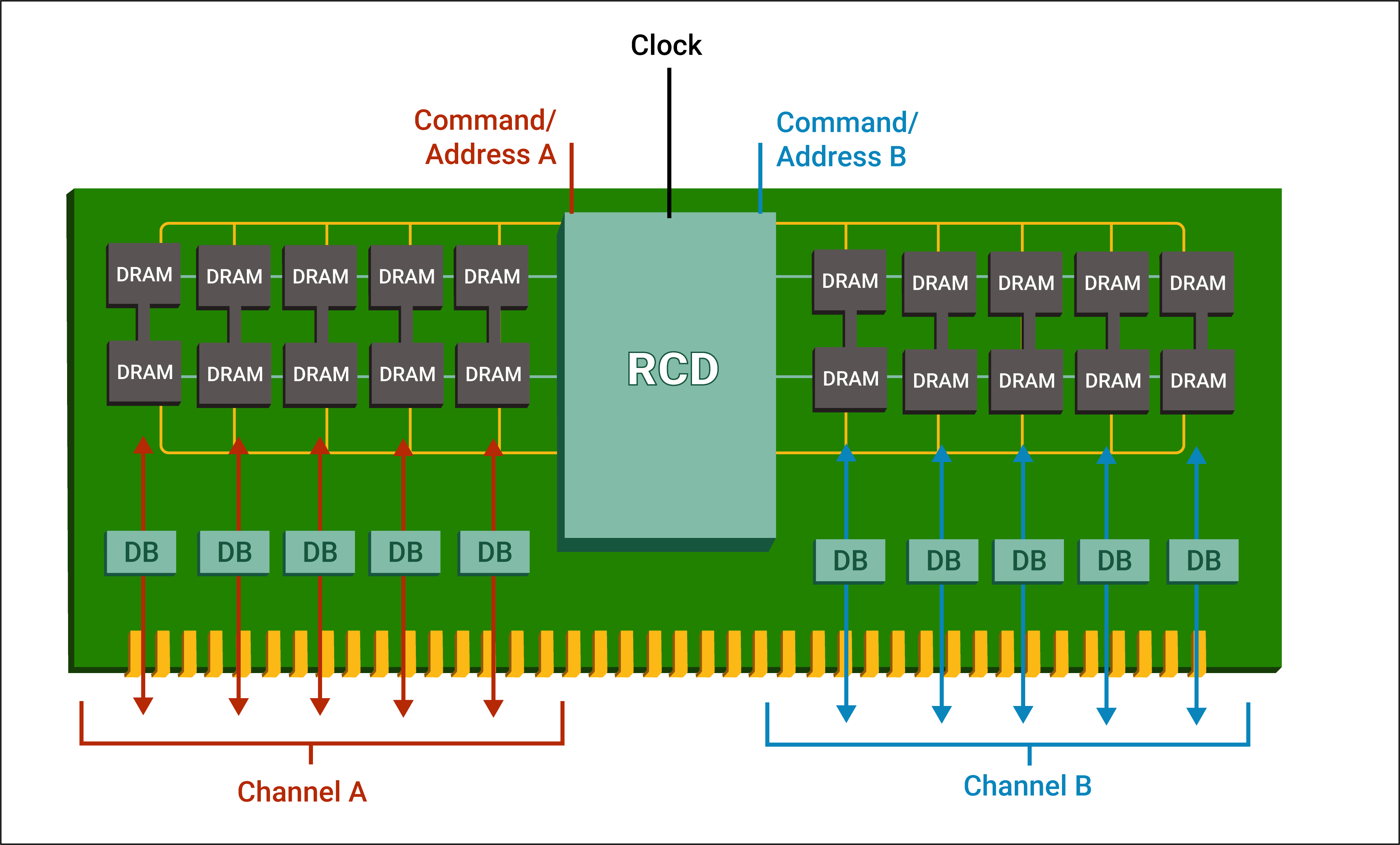 Silicon-proven memory buffer chip prototype