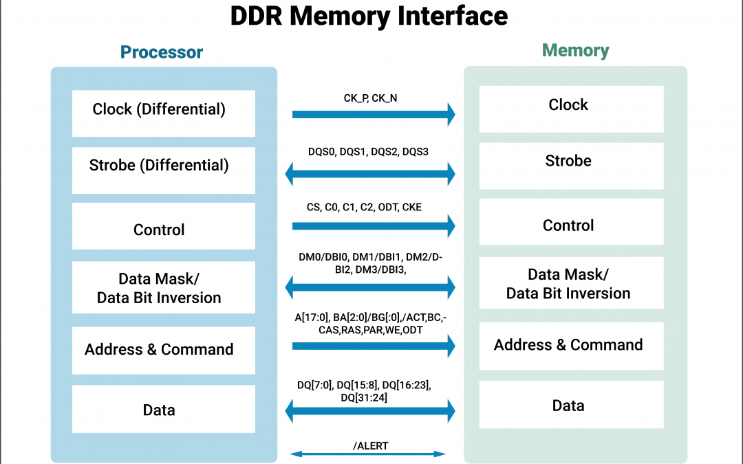 DDR Memory and the Challenges in PCB Design