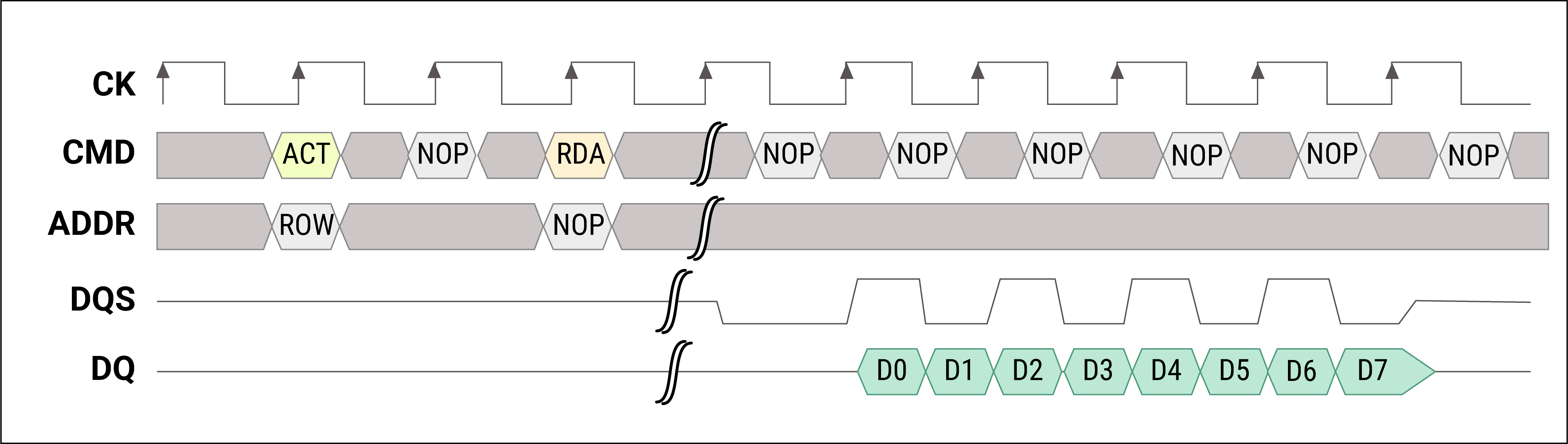 Timing diagram of read and write operations