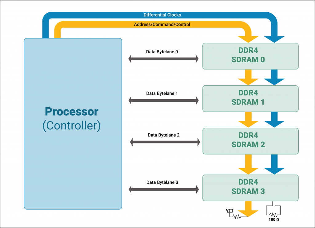 On board placement of DDR ram in Fly-by Topology
