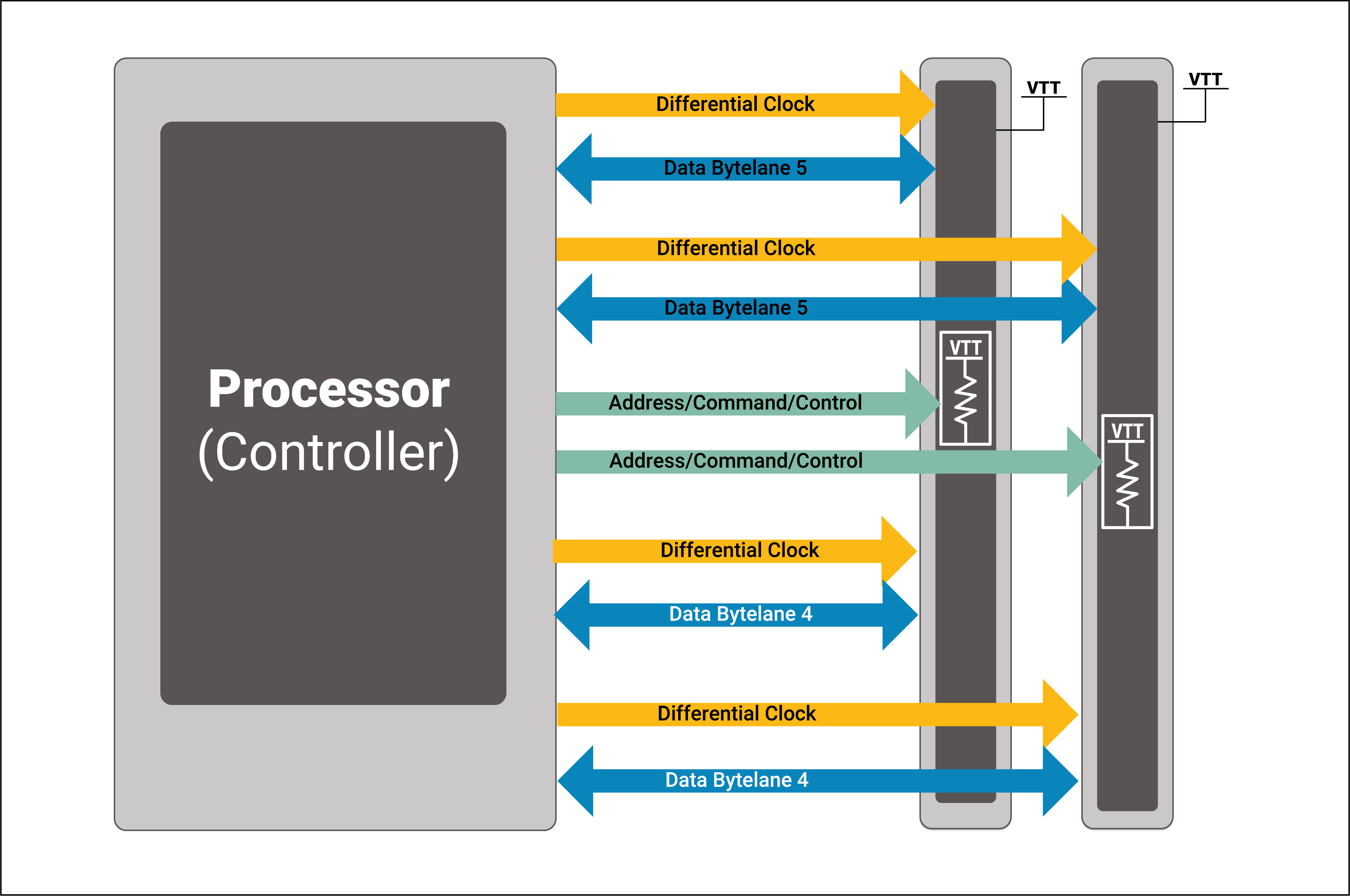 Bus topologies—On-board two-UDIMM