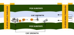 CAF Formation