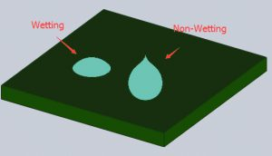 Non-wetting or De-wetting in SMT.