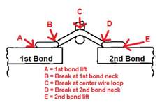 Gold wire bonding pull strength