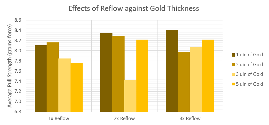 Effects of Reflow against Gold Thickness