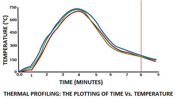 Graph Showing The Thermal Profiling