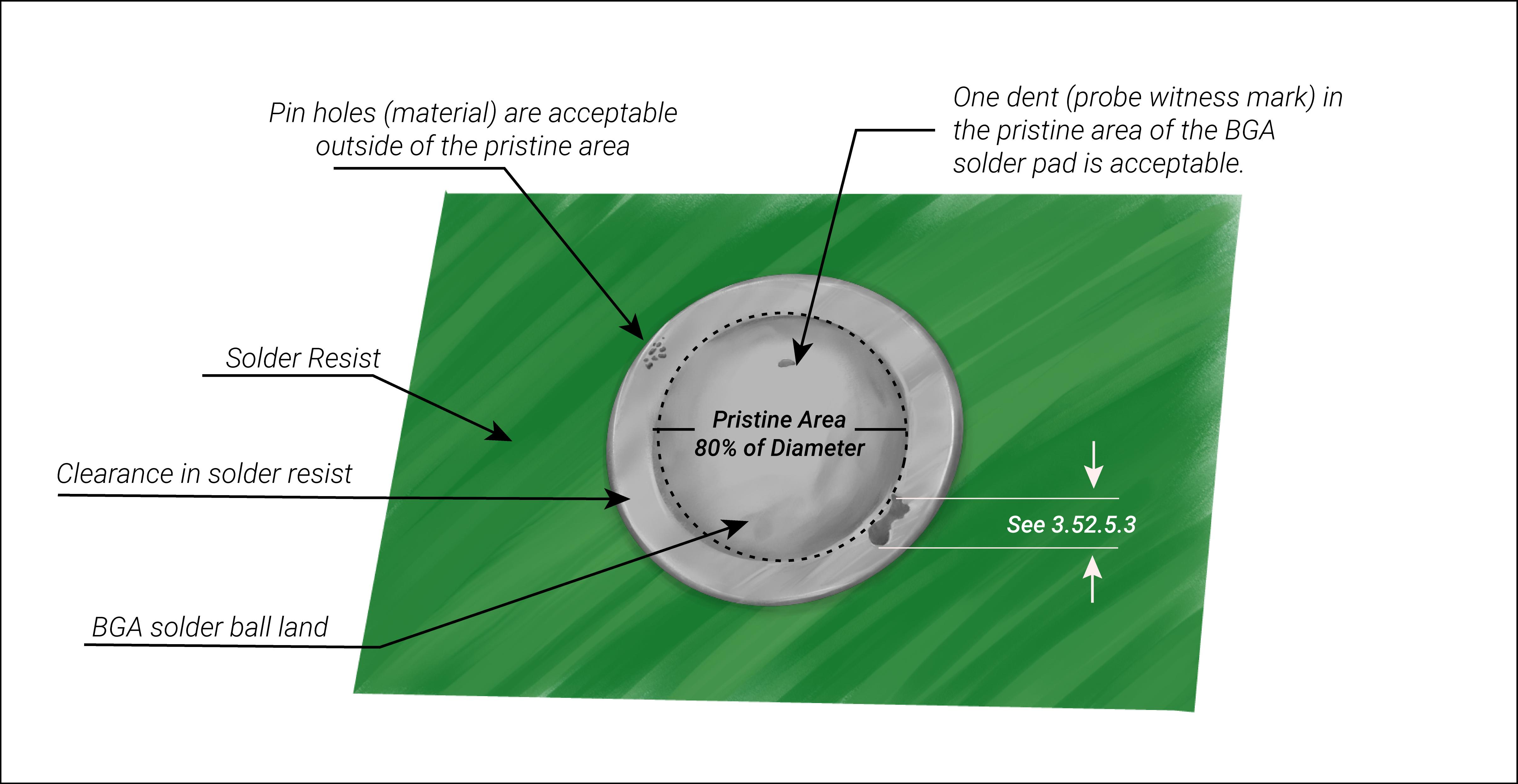 Mil grade PCB circular surface mount land considerations