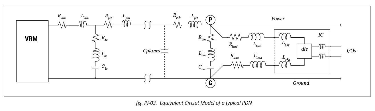 Equivalent Circuit Model of a PDN