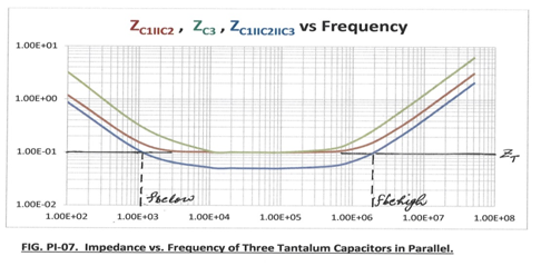 Impedance Vs Frequency of Three Tantalum Capacitors in Parallel