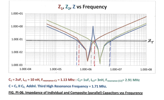 Impedances of individual and composite capacitors Vs frequency