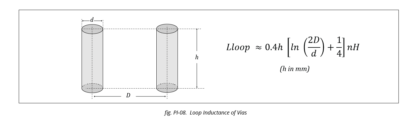 Loop Inductance of Vias
