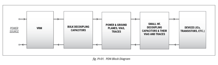 Power Distribution Network Block Diagram