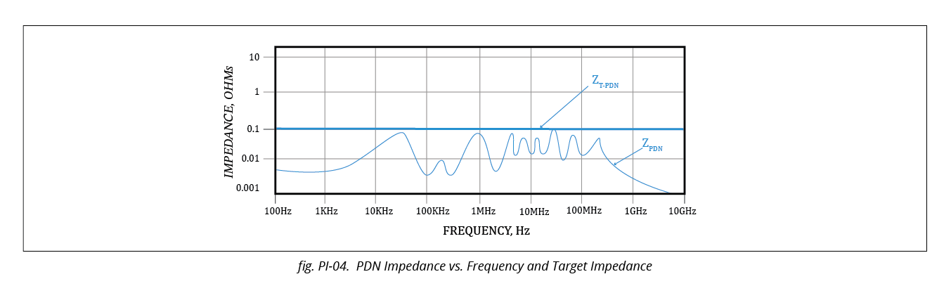 PDN Impedance Vs Frequency and Target Impedance