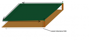 Current Return Path for high frequency through Least Inductance.