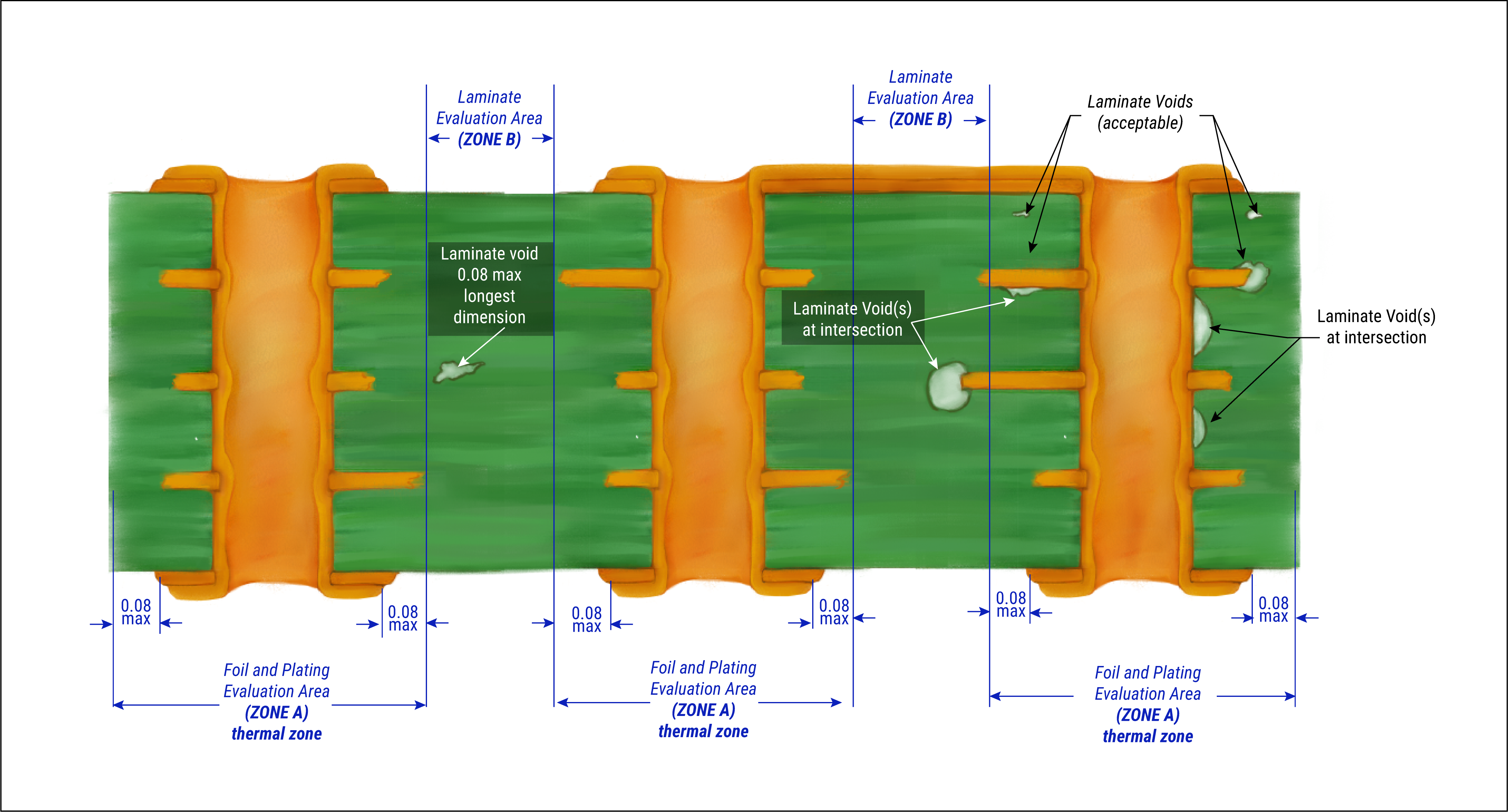 Cross sectional view of typical PTH post rework simulation