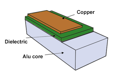 Thickness of MCPCB