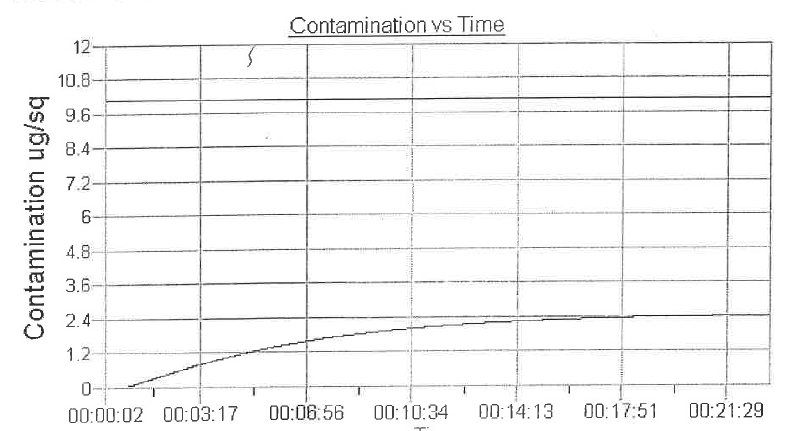 Contamination vs. time graph