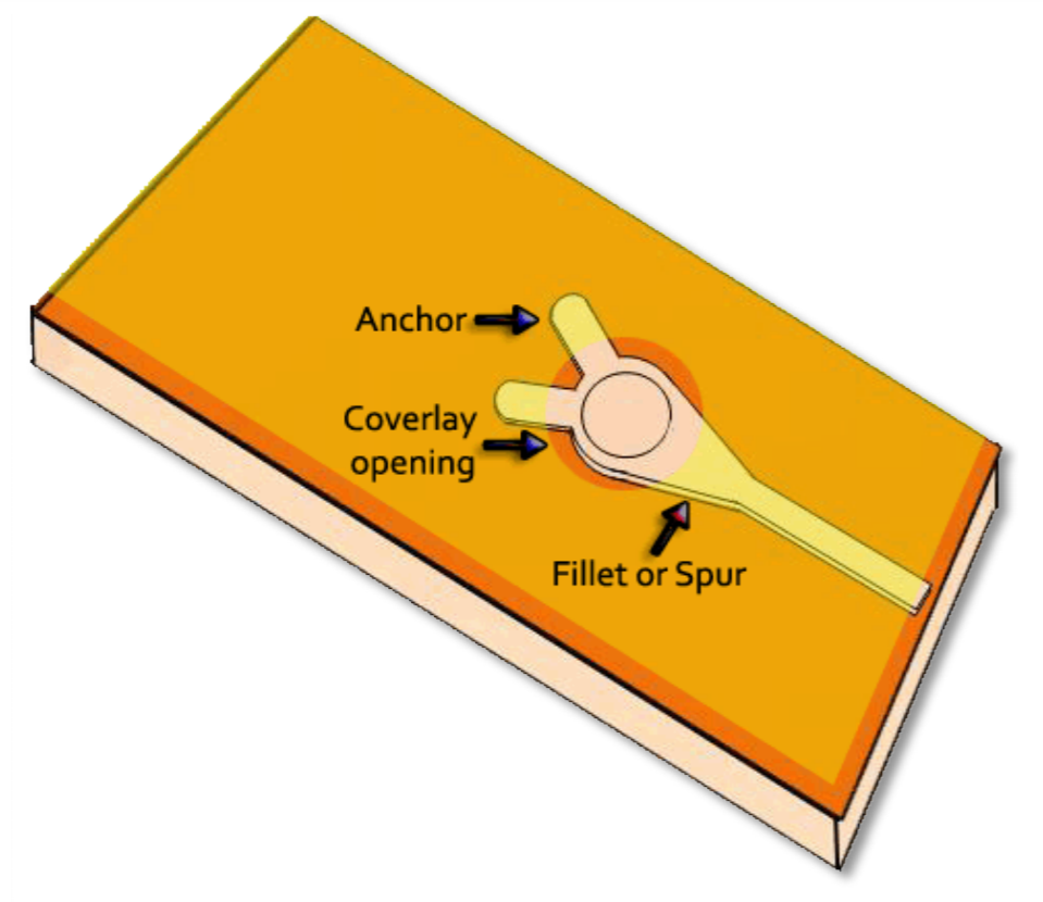 Anchors and teardrops on flex PCB traces and pads