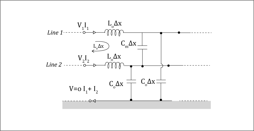 Circuit model of an infinitesimally small length of a differential pair line