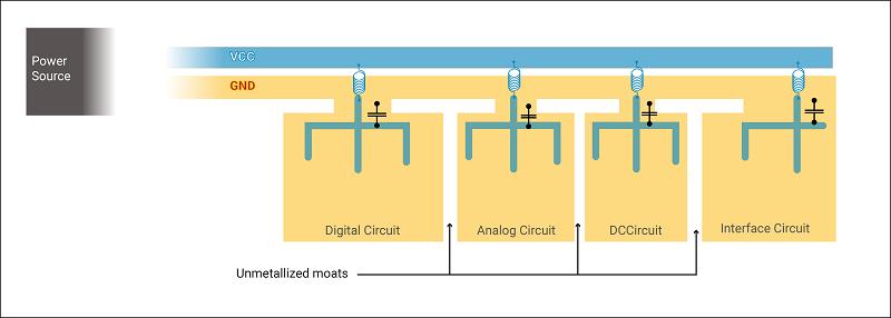 Grouping sensitive PCB components