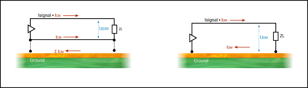 Common-mode (CM) and differential-mode (DM) currents in high-frequency PCB traces