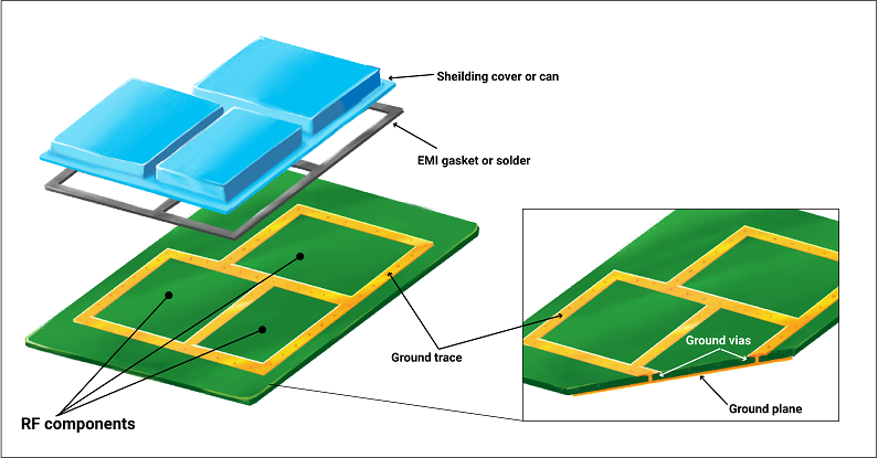 EMI Shielding for PCB signal protection
