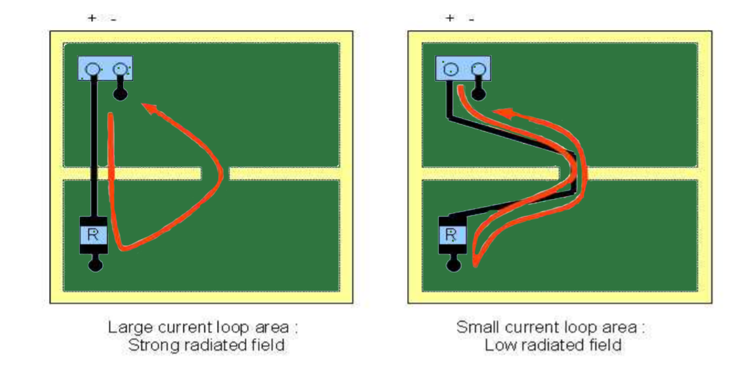 High Speed PCB Routing Return Current Loop