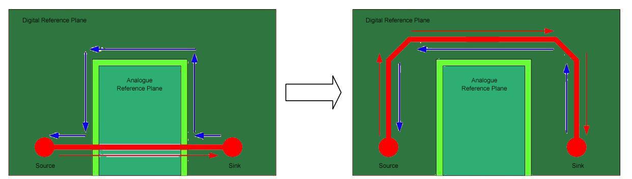Digital Signals and Analog Ground Plane