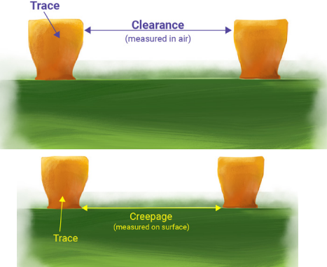 Trace clearance and creepage for DFM issues Graphic