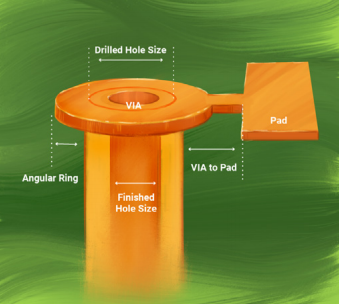 Infographic on drill hole for PCB manufacturing
