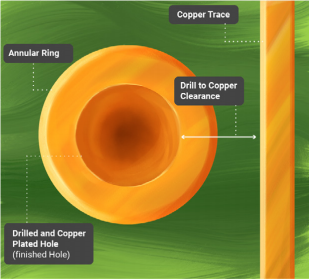 Infographic on drill to copper clearance