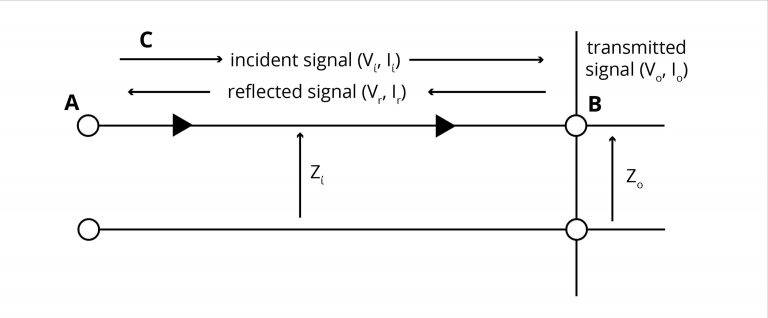 Signal degradation due to Impedance discontinuities