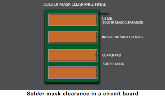 Infographic on solder mask clearance for DFM issues