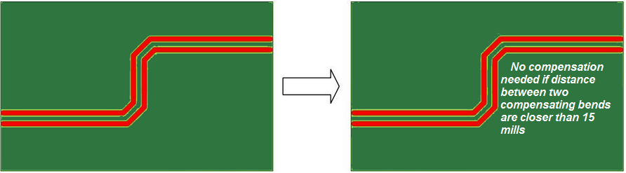 Trace Bends in high-speed circuits