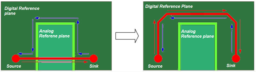 Digital signals in high-speed circuits