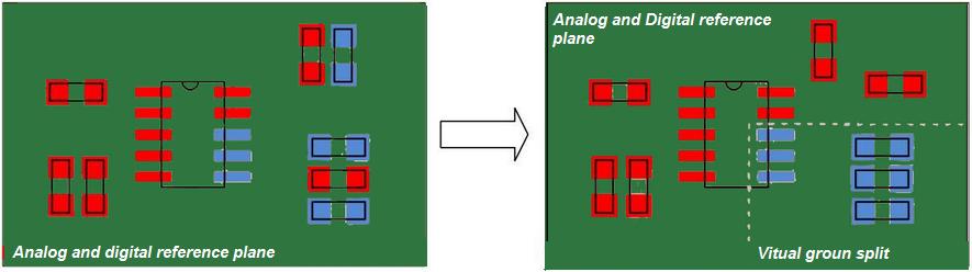 Virtual plane splitting in high speed circuits