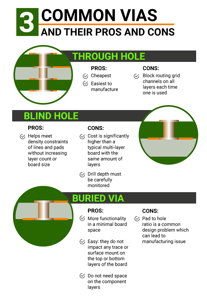 Different Types of Vias Infographic