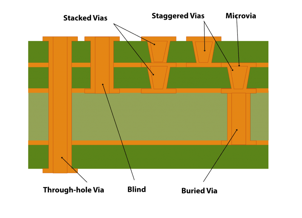 Different Types of PCB Vias