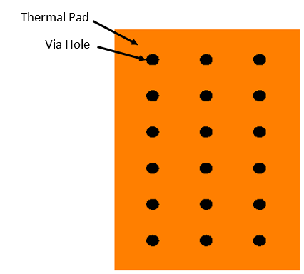 Thermal Pad vias