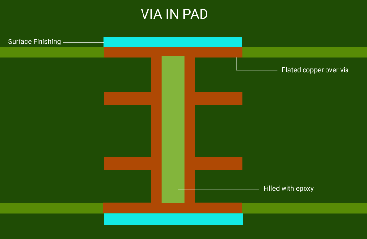 How to Use Via-in-Pad for PCB Design and Manufacturing
