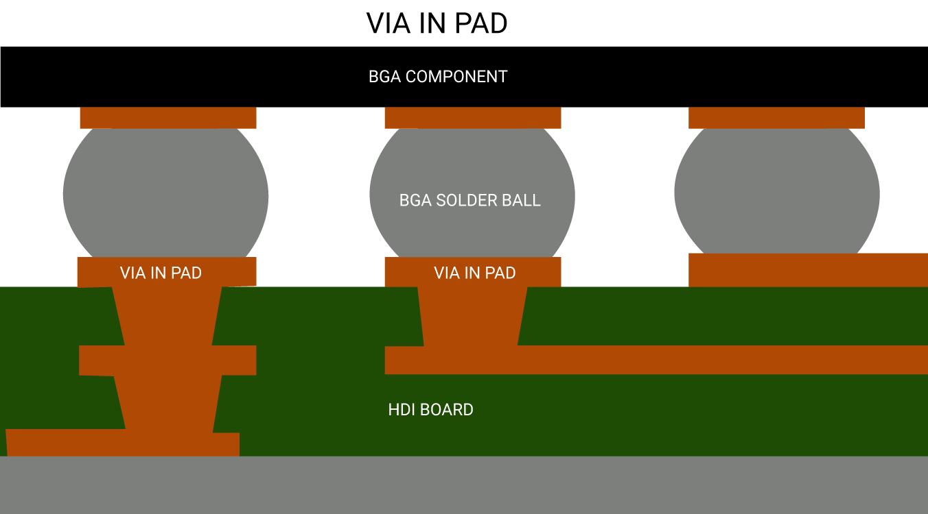 Como usar o Via-in-Pad para projeto e fabricação de PCB 3