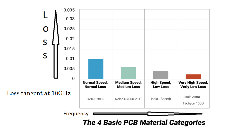 PCB Material Selection: Electrical and Manufacturing Considerations