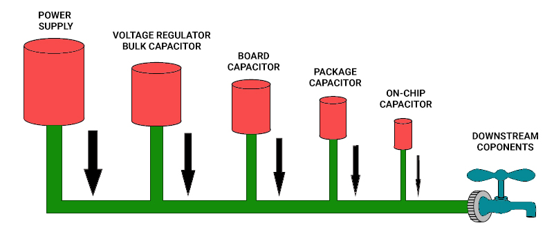 Power flow in common power supply design