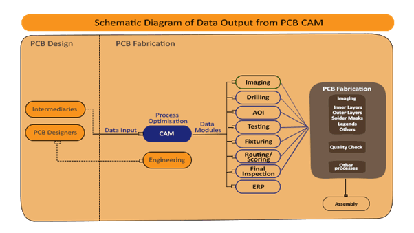 Schematic Diagram of Data Output from PCB CAM