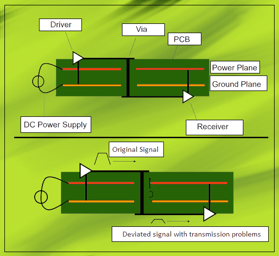 Signal transmission in a PCB