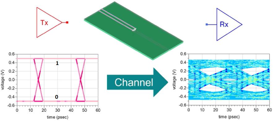 Understanding Signal Integrity in PCBs