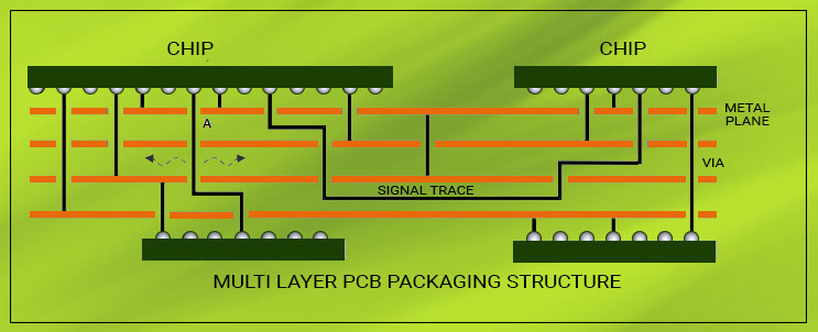 Multilayer PCB packaging structure