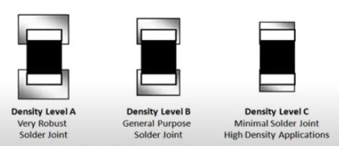 Density levels for SMT components
