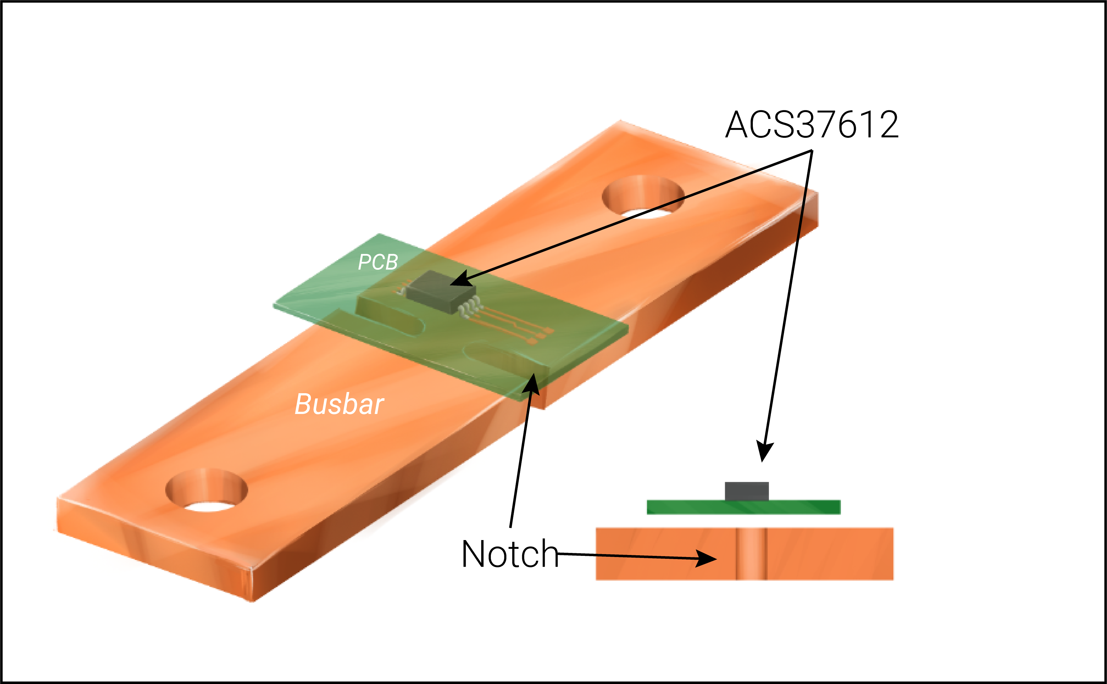 Increased trace current capacity in PCB using Bus Bar