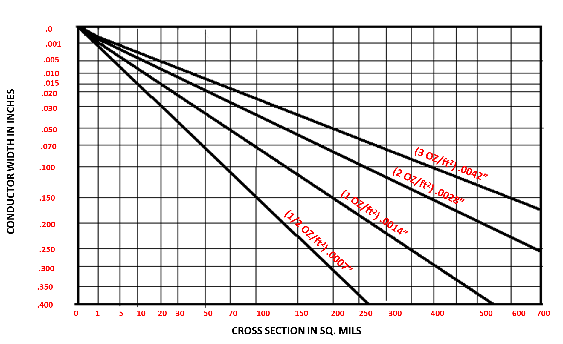Conductor Width vs Cross Section